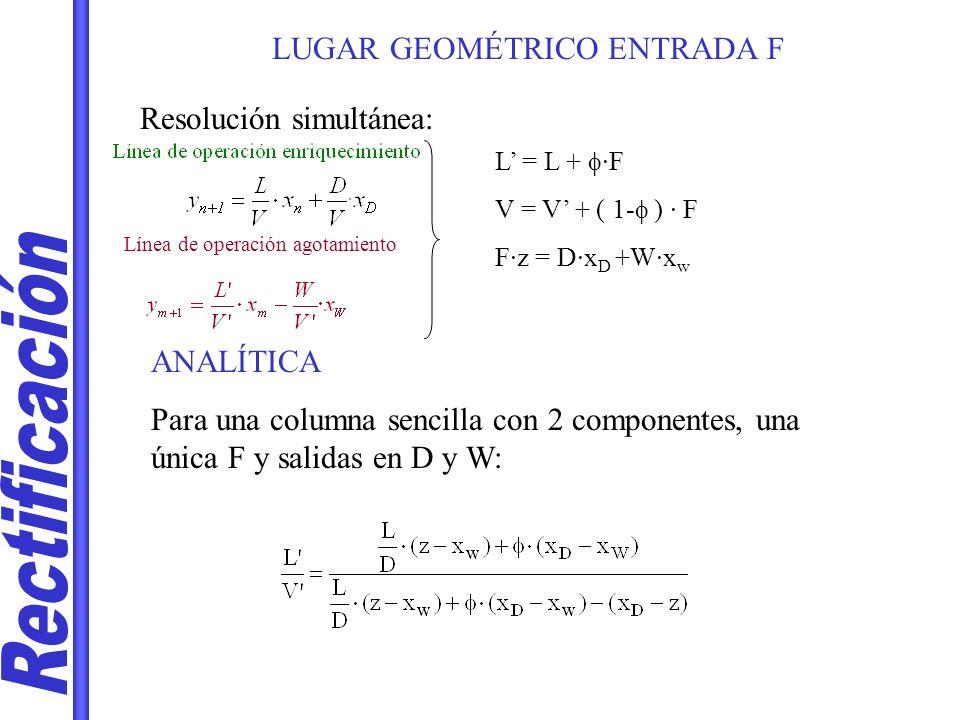 LUGAR GEOMÉTRICO ENTRADA F Resolución simultánea: Línea de operación agotamiento L = L + ·F V = V + ( 1- ) · F F·z = D·x D +W·x w ANALÍTICA Para una c
