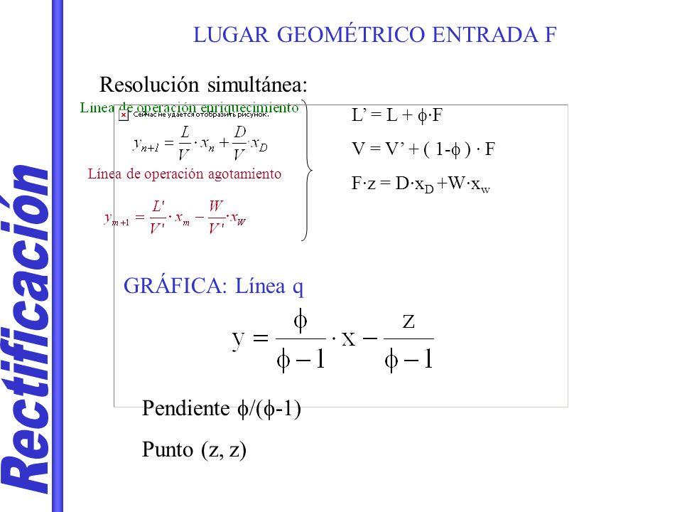 LUGAR GEOMÉTRICO ENTRADA F Resolución simultánea: Línea de operación agotamiento L = L + ·F V = V + ( 1- ) · F F·z = D·x D +W·x w GRÁFICA: Línea q Pen
