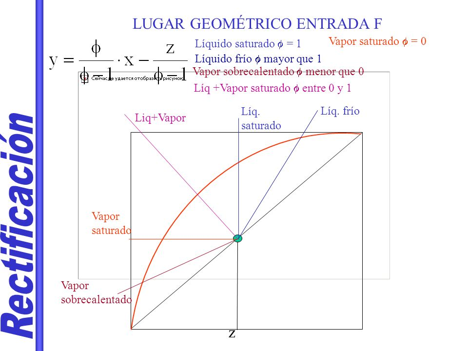 LUGAR GEOMÉTRICO ENTRADA F Líquido saturado = 1 z Líq. saturado Vapor saturado = 0 Vapor saturado Líquido frío mayor que 1 Líq. frío Vapor sobrecalent