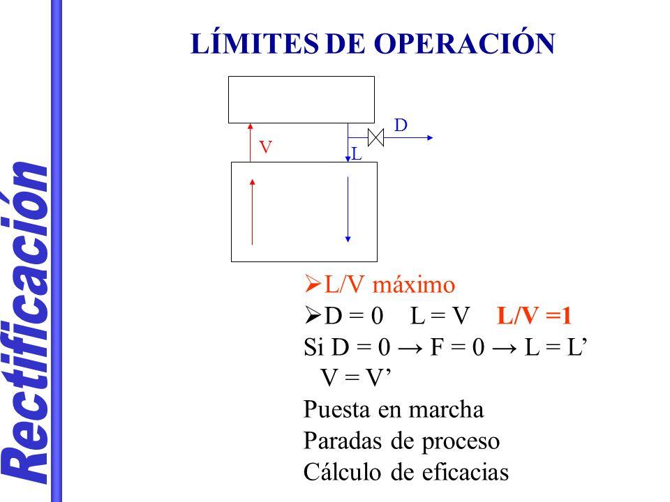 LÍMITES DE OPERACIÓN V L D L/V máximo D = 0 L = V L/V =1 Si D = 0 F = 0 L = L V = V Puesta en marcha Paradas de proceso Cálculo de eficacias