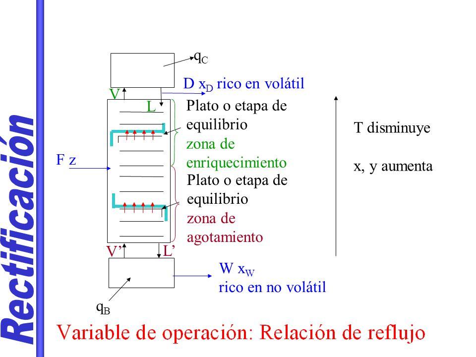 LÍMITES DE OPERACIÓN L/V mínimo >0 L/V mínimo: Separación deseada con etapas Punto de corte entre línea de operación y equilibrio Corte línea de alimentación q y equilibrio Tangente a equilibrio previa a línea q Depende de: Equilibrio Condiciones de operación (x D, z, ) L/V mínimo como referencia para L/V operación L/V mínimo menor consumo energético en calderín Supone una torre estrecha de altura