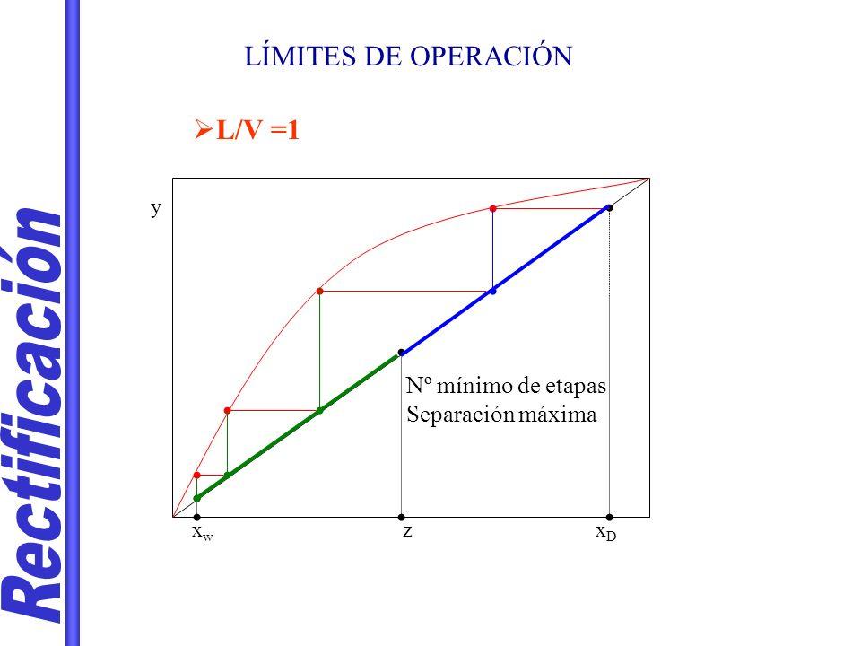 LÍMITES DE OPERACIÓN L/V =1 xDxD xwxw z y Nº mínimo de etapas Separación máxima