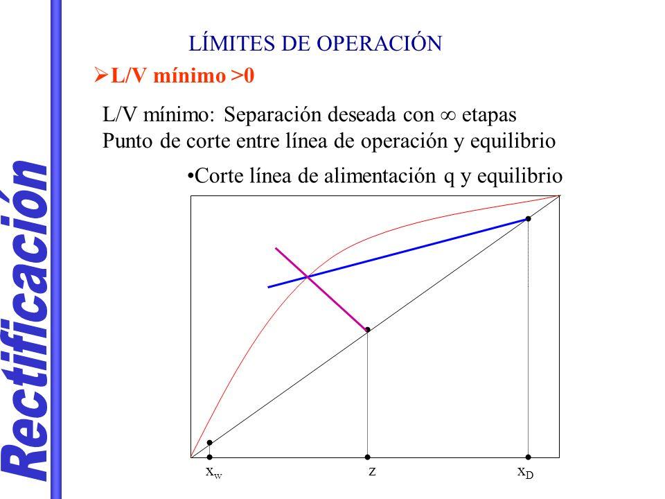 LÍMITES DE OPERACIÓN L/V mínimo >0 L/V mínimo: Separación deseada con etapas Punto de corte entre línea de operación y equilibrio Corte línea de alime
