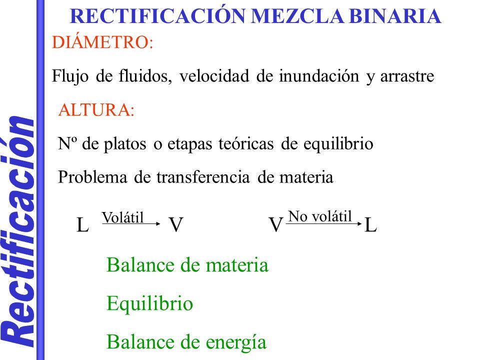 LUGAR GEOMÉTRICO ENTRADA F Resolución simultánea: Línea de operación agotamiento L = L + ·F V = V + ( 1- ) · F F·z = D·x D +W·x w ANALÍTICA Para una columna sencilla con 2 componentes, una única F y salidas en D y W: