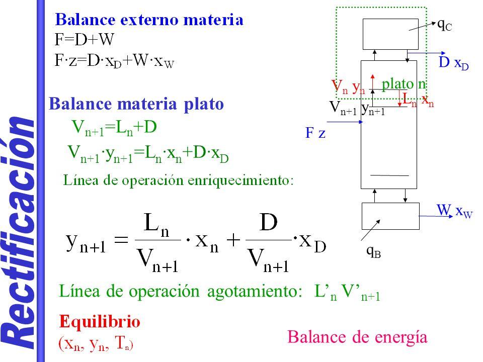 LUGAR GEOMÉTRICO ENTRADA F Resolución simultánea: Línea de operación agotamiento L = L + ·F V = V + ( 1- ) · F F·z = D·x D +W·x w GRÁFICA: Línea q Pendiente /( -1) Punto (z, z)