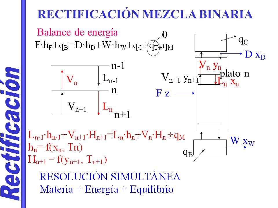 RECTIFICACIÓN MEZCLA BINARIA Relación de fases constante??.