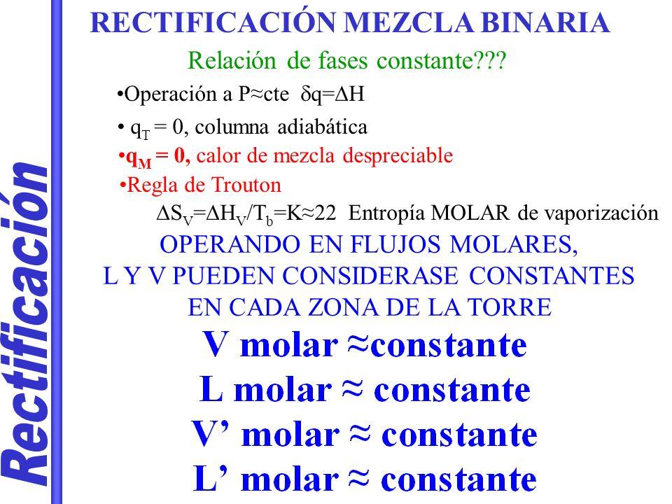 RECTIFICACIÓN MEZCLA BINARIA Relación de fases constante??? OPERANDO EN FLUJOS MOLARES, L Y V PUEDEN CONSIDERASE CONSTANTES EN CADA ZONA DE LA TORRE O