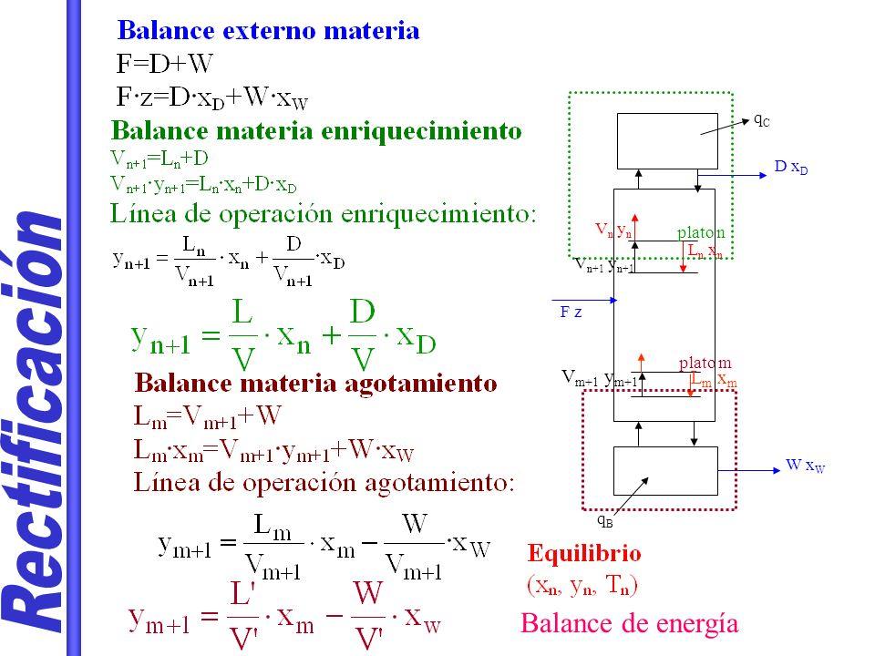 D x D V y 1 L x D L x 1 L x 2 V y 2 V y 3 Equilibrio: composición de fases que abandonan un plato x 1 y 2 Fases que se cruzan.