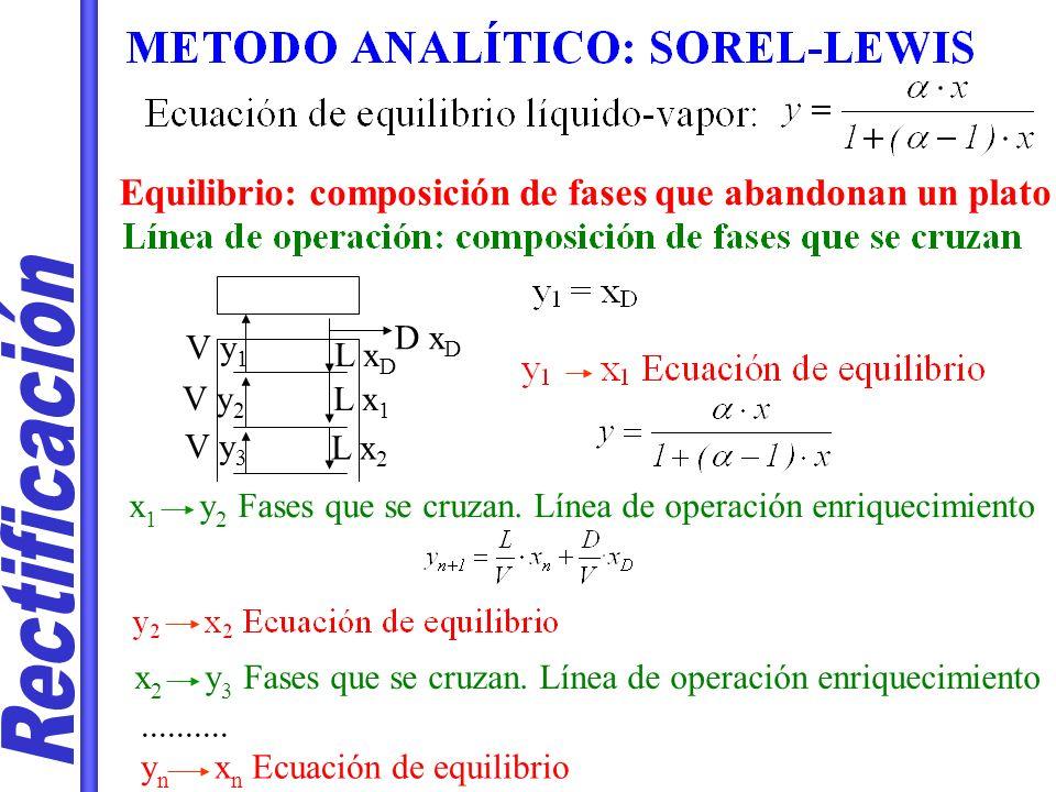 D x D V y 1 L x D L x 1 L x 2 V y 2 V y 3 Equilibrio: composición de fases que abandonan un plato x 1 y 2 Fases que se cruzan. Línea de operación enri