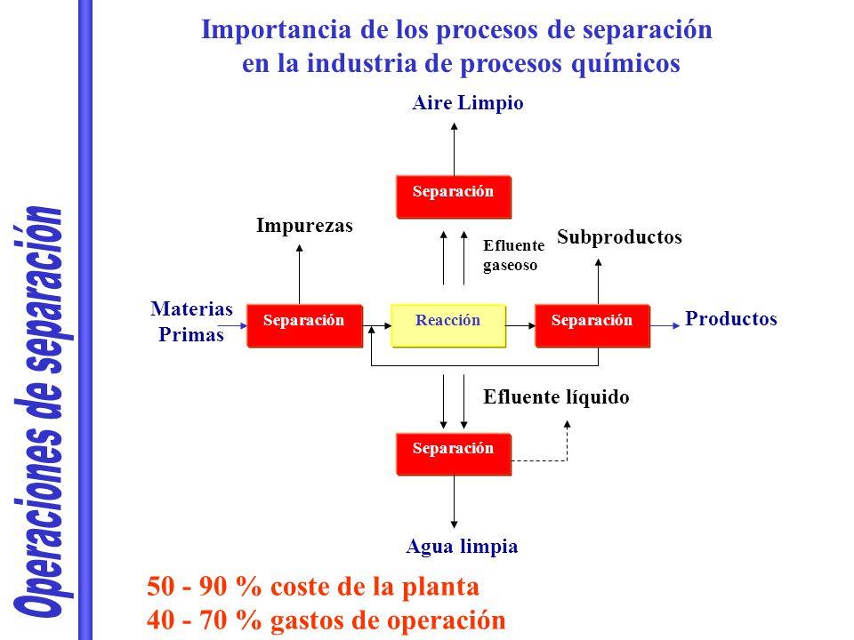 Productos Materias Primas Efluente líquido Separación Reacción Subproductos Efluente gaseoso Impurezas Separación Aire Limpio Agua limpia Importancia