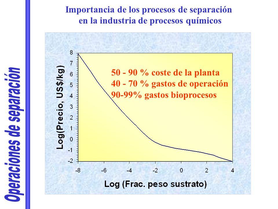 Importancia de los procesos de separación en la industria de procesos químicos 50 - 90 % coste de la planta 40 - 70 % gastos de operación 90-99% gasto
