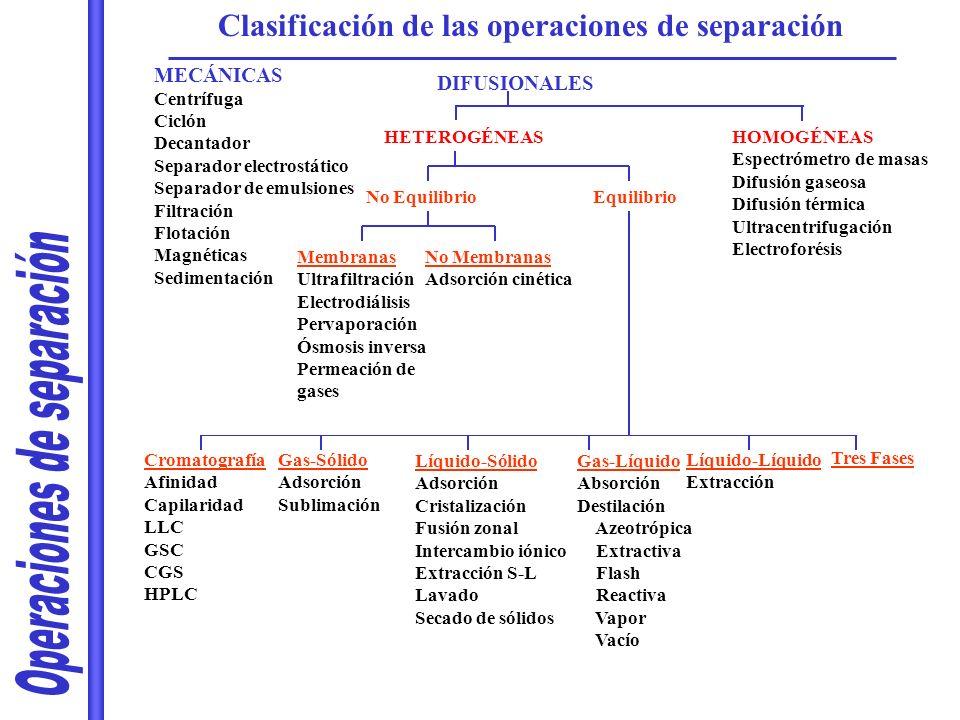 Gas-Líquido Absorción Destilación Azeotrópica Extractiva Flash Reactiva Vapor Vacío MECÁNICAS Centrífuga Ciclón Decantador Separador electrostático Se