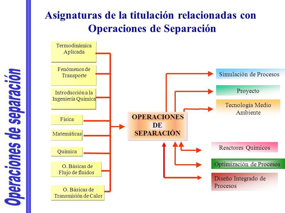 Asignaturas de la titulación relacionadas con Operaciones de Separación OPERACIONES DE SEPARACIÓN Matemáticas Física Química Introducción a la Ingenie