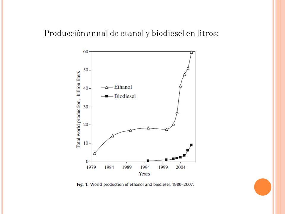 M ICROALGAS PARA LA PRODUCCIÓN DE BIOCOMBUSTIBLES Biocombustible de tercera generación Producción todo el año Contenido de aceite en seco 20-50% en peso de la biomasa Pueden ser cultivadas en agua salobre en tierras no cultivables Consumo de CO 2 Todavia no hay viabilidad económica real