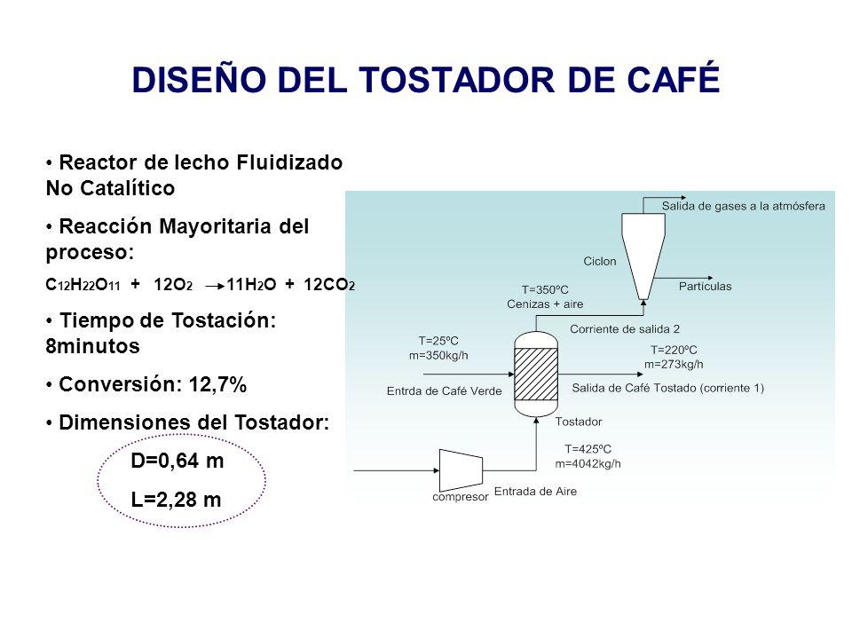 DISEÑO DEL TOSTADOR DE CAFÉ Reactor de lecho Fluidizado No Catalítico Reacción Mayoritaria del proceso: C 12 H 22 O 11 + 12O 2 11H 2 O + 12CO 2 Tiempo