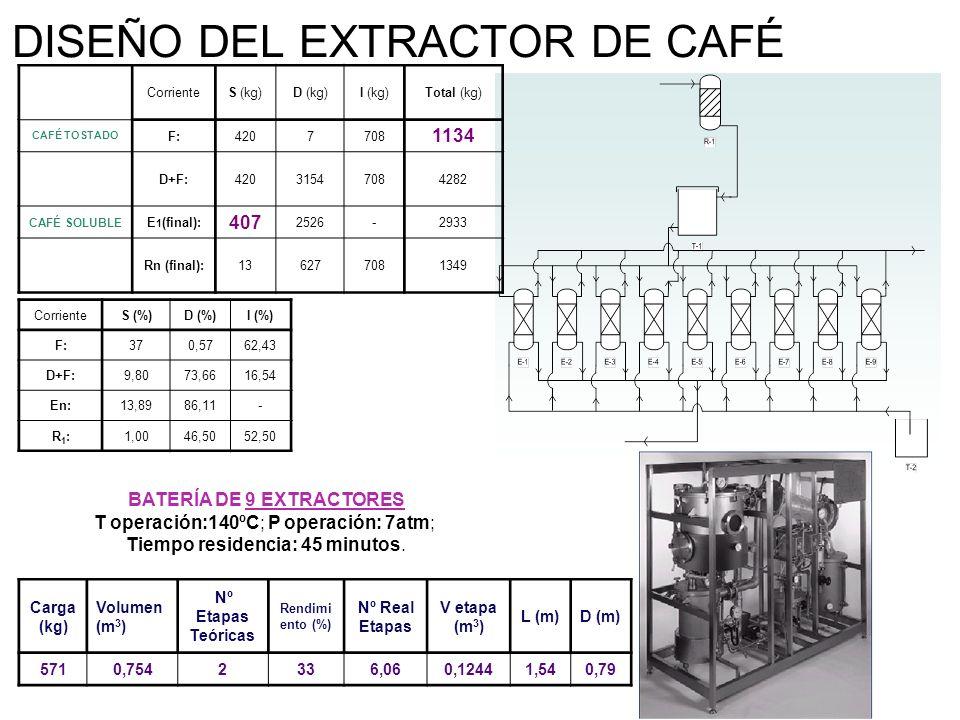 DISEÑO DEL EXTRACTOR DE CAFÉ CorrienteS (kg)D (kg)I (kg)Total (kg) CAFÉ TOSTADO F:4207708 1134 D+F:42031547084282 CAFÉ SOLUBLE E 1 (final): 407 2526-2