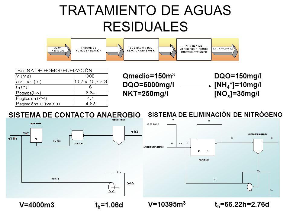 TRATAMIENTO DE AGUAS RESIDUALES SISTEMA DE CONTACTO ANAEROBIO SISTEMA DE ELIMINACIÓN DE NITRÓGENO Qmedio=150m 3 DQO=5000mg/l NKT=250mg/l DQO=150mg/l [