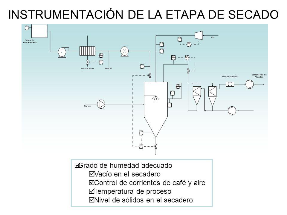 INSTRUMENTACIÓN DE LA ETAPA DE SECADO Grado de humedad adecuado Vacío en el secadero Control de corrientes de café y aire Temperatura de proceso Nivel