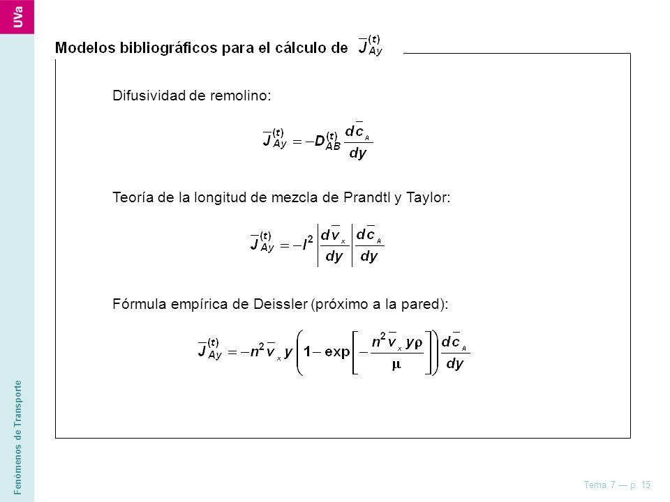 Fenómenos de Transporte Tema 7 p. 15 Difusividad de remolino: Teoría de la longitud de mezcla de Prandtl y Taylor: Fórmula empírica de Deissler (próxi