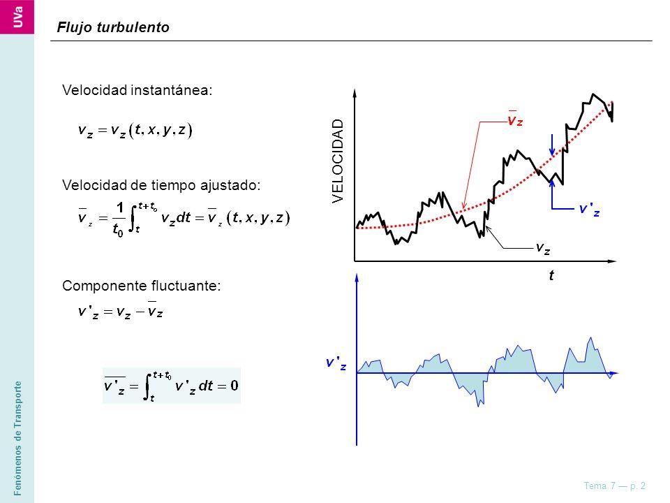 Fenómenos de Transporte Tema 7 p. 2 Flujo turbulento Velocidad instantánea: Velocidad de tiempo ajustado: Componente fluctuante: VELOCIDAD t