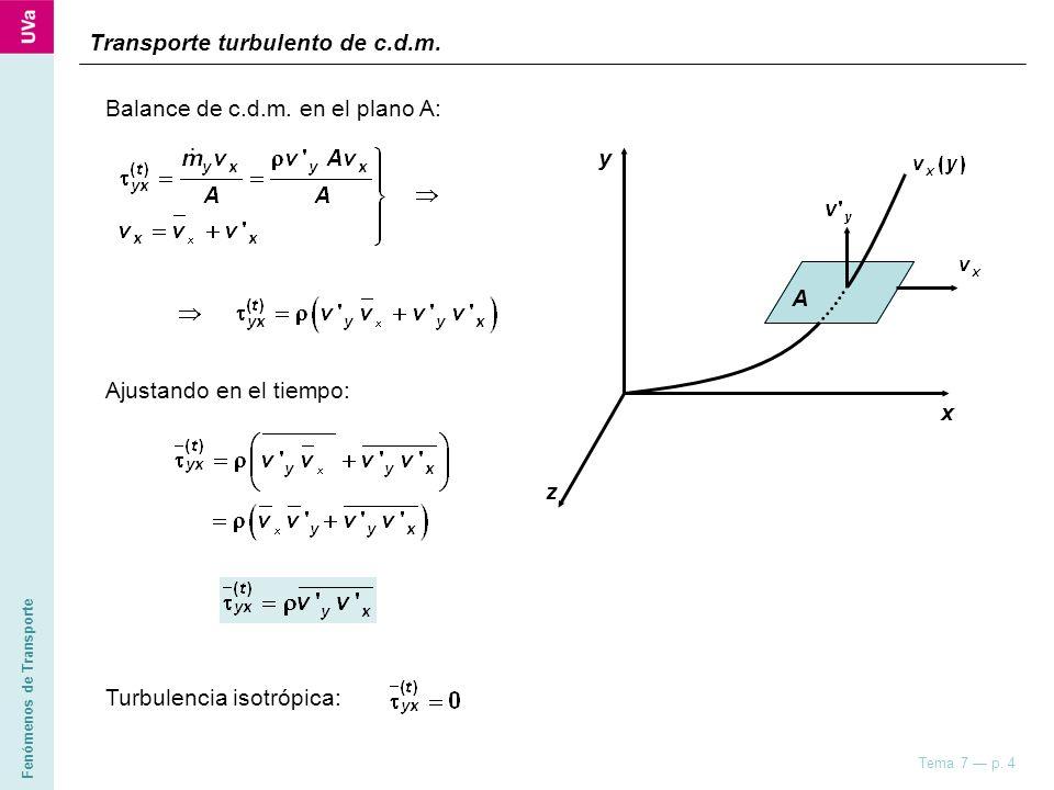 Fenómenos de Transporte Tema 7 p. 4 z y x A Ajustando en el tiempo: Turbulencia isotrópica: Transporte turbulento de c.d.m. Balance de c.d.m. en el pl