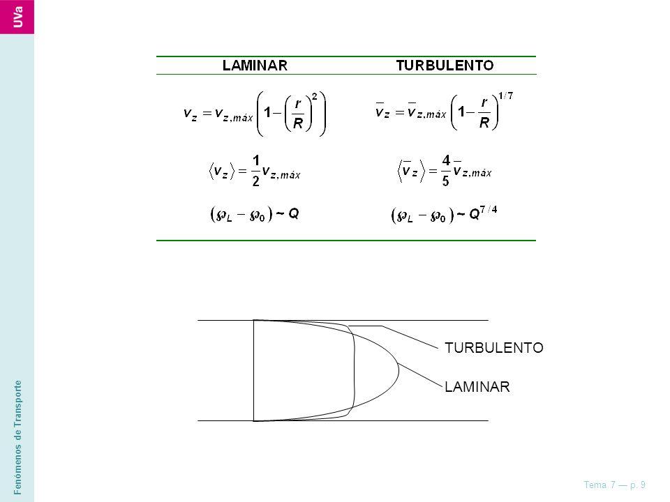 Fenómenos de Transporte Tema 7 p. 9 LAMINAR TURBULENTO