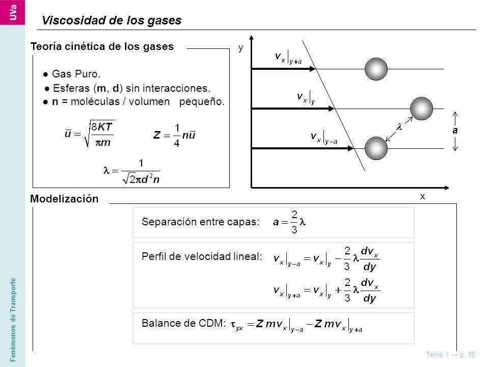 Fenómenos de Transporte Tema 1 p. 10 Viscosidad de los gases a Modelización Separación entre capas: Perfil de velocidad lineal: Balance de CDM: Gas Pu