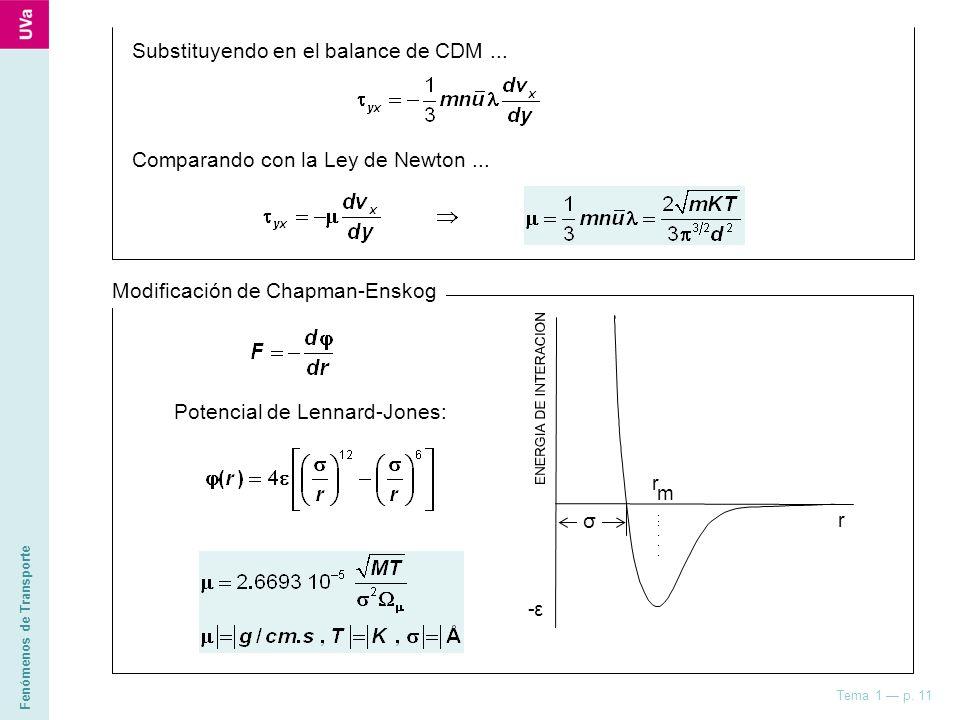 Fenómenos de Transporte Tema 1 p. 11 Substituyendo en el balance de CDM... Comparando con la Ley de Newton... Modificación de Chapman-Enskog Potencial