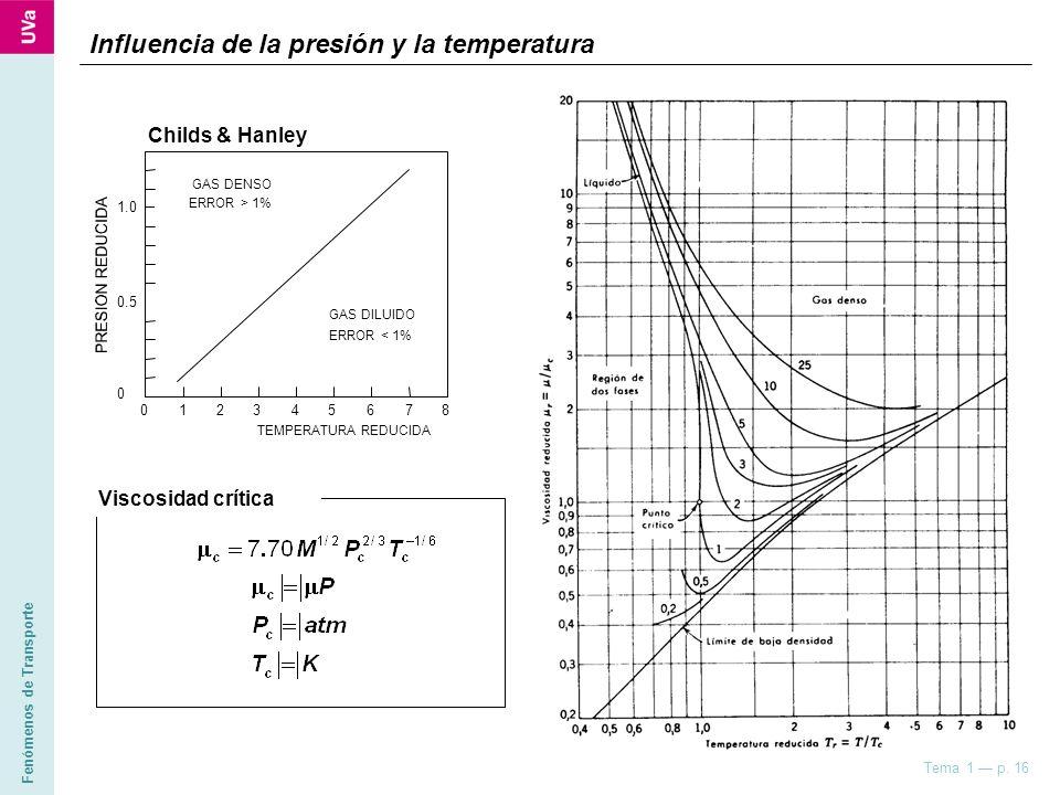 Fenómenos de Transporte Tema 1 p. 16 Influencia de la presión y la temperatura Childs & Hanley TEMPERATURA REDUCIDA 1 0.5 0 23456870 GAS DENSO GAS DIL