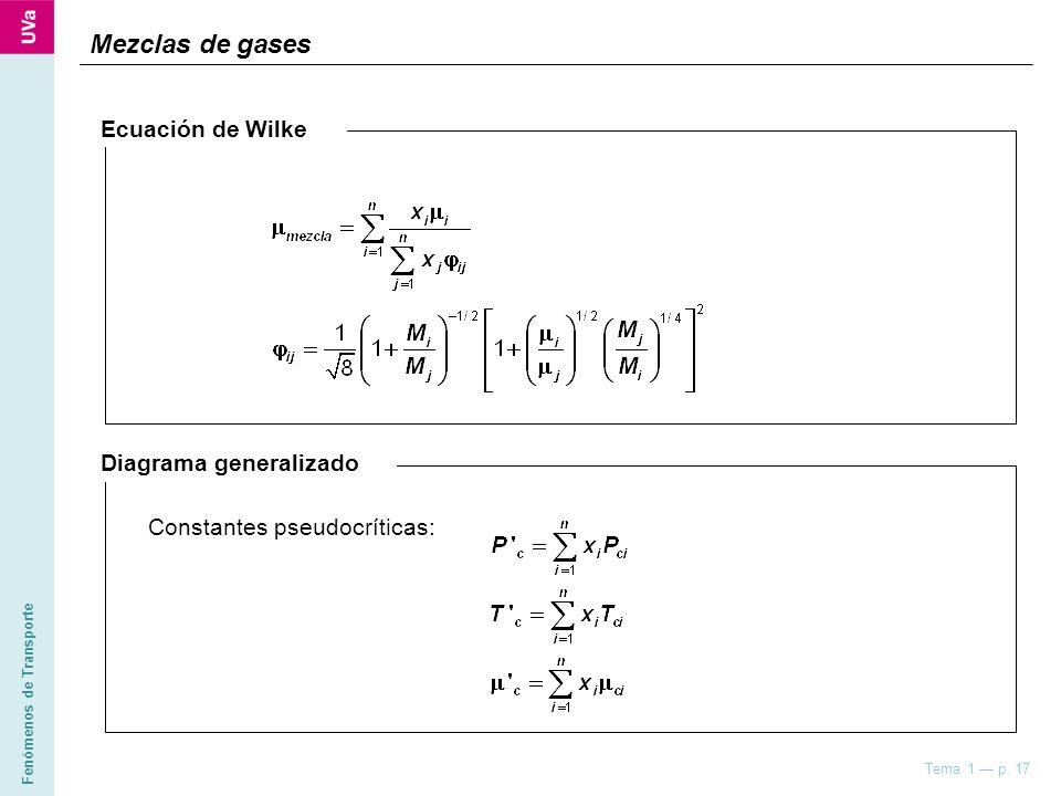 Fenómenos de Transporte Tema 1 p. 17 Mezclas de gases Ecuación de Wilke Diagrama generalizado Constantes pseudocríticas: