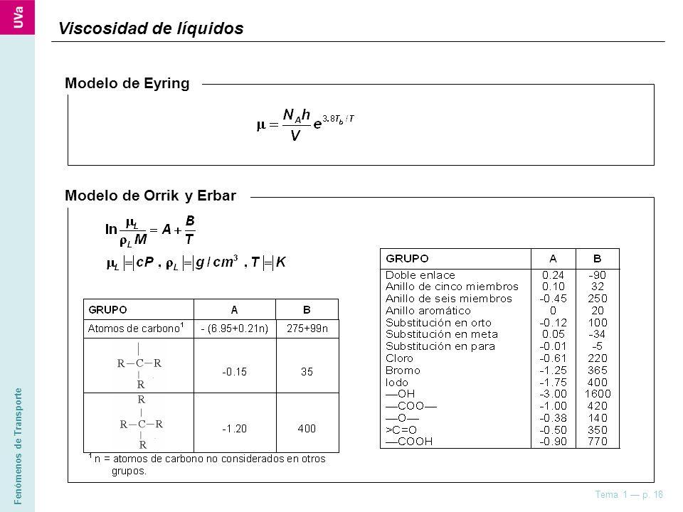 Fenómenos de Transporte Tema 1 p. 18 Viscosidad de líquidos Modelo de Eyring Modelo de Orrik y Erbar
