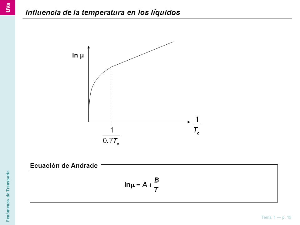 Fenómenos de Transporte Tema 1 p. 19 Influencia de la temperatura en los líquidos ln µ Ecuación de Andrade