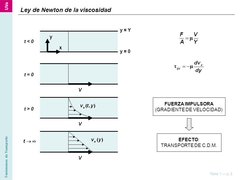 Fenómenos de Transporte Tema 1 p. 2 t < 0 x y y = Y y = 0 t > 0 VV Ley de Newton de la viscosidad EFECTO: TRANSPORTE DE C.D.M. FUERZA IMPULSORA (GRADI
