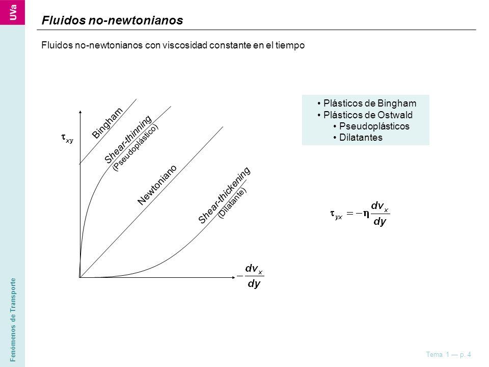 Fenómenos de Transporte Tema 1 p. 4 Fluidos no-newtonianos Newtoniano Bingham Shear-thinning (Pseudoplástico) Shear-thickening (Dilatante) Plásticos d