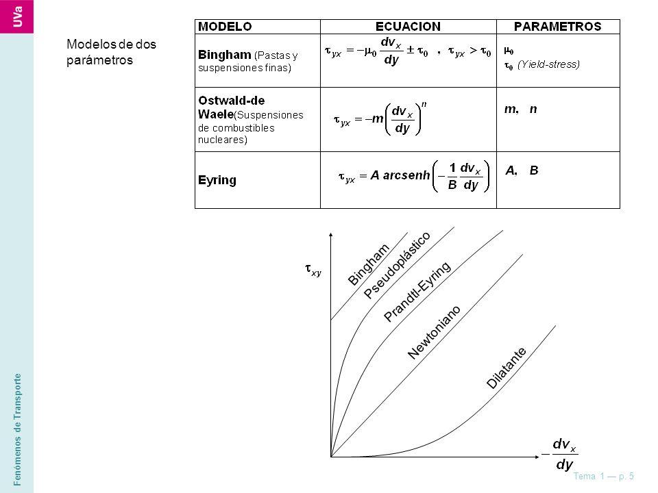 Fenómenos de Transporte Tema 1 p. 5 Bingham Pseudoplástico Prandtl-Eyring Newtoniano Dilatante Modelos de dos parámetros
