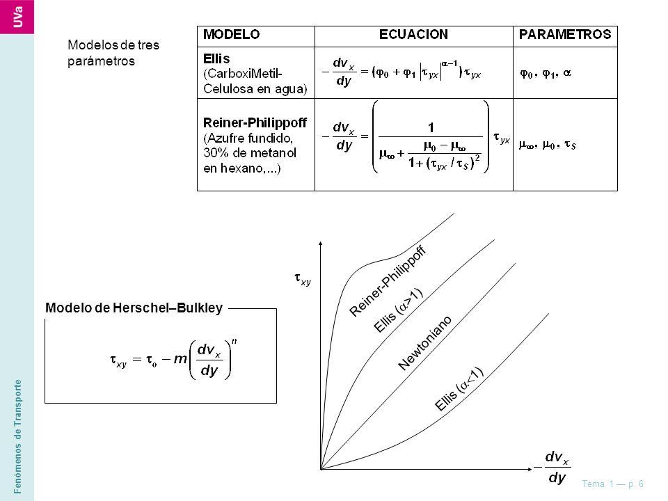Fenómenos de Transporte Tema 1 p. 6 Ellis ( >1) Newtoniano Reiner-Philippoff Ellis ( 1) Modelos de tres parámetros Modelo de Herschel–Bulkley CUESTIÓN