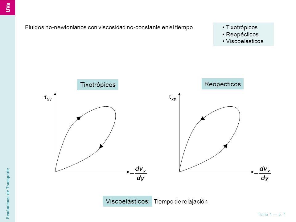 Fenómenos de Transporte Tema 1 p. 7 Tixotrópicos Reopécticos Viscoelásticos Fluidos no-newtonianos con viscosidad no-constante en el tiempo Tixotrópic