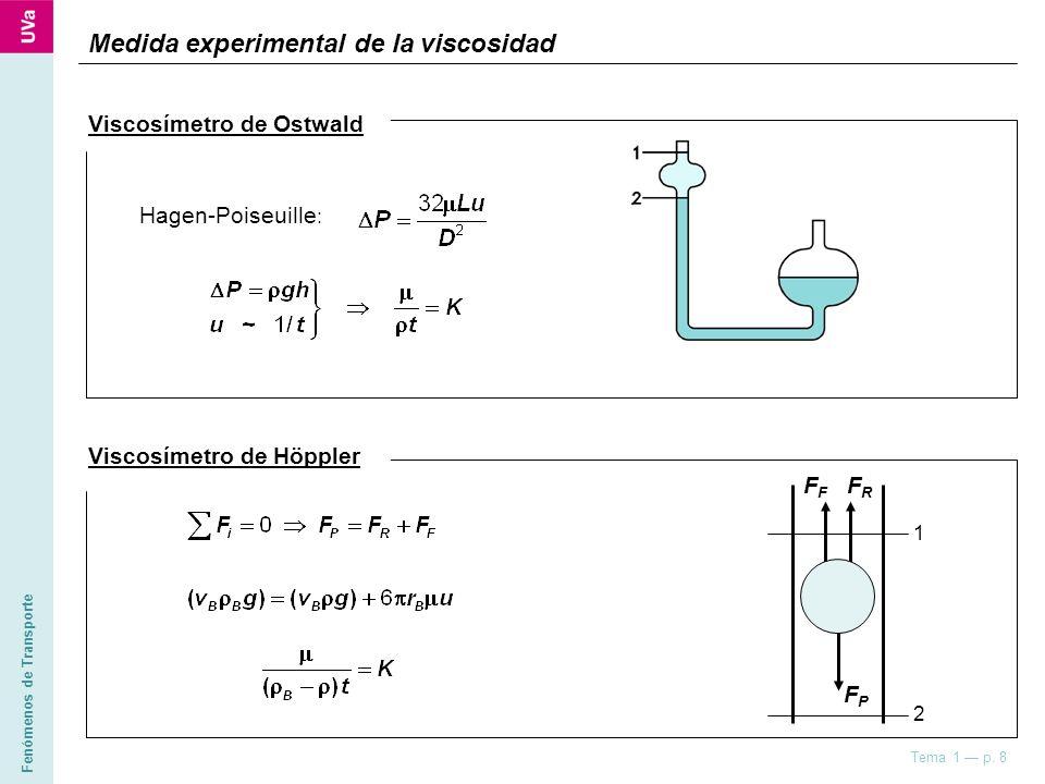 Fenómenos de Transporte Tema 1 p. 8 Medida experimental de la viscosidad Viscosímetro de Ostwald Hagen-Poiseuille : Viscosímetro de Höppler FRFRF FPFP