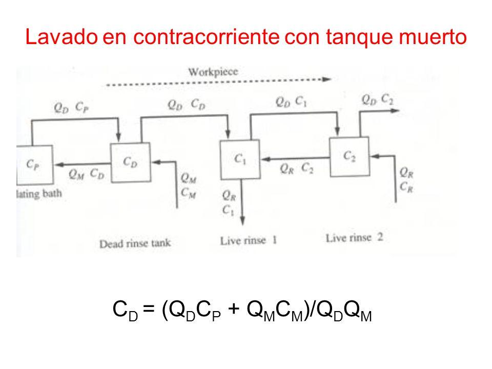Lavado en contracorriente con tanque muerto C D = (Q D C P + Q M C M )/Q D Q M