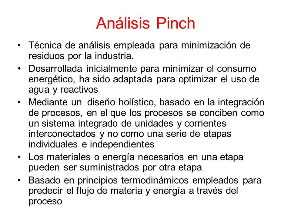 Análisis Pinch Técnica de análisis empleada para minimización de residuos por la industria. Desarrollada inicialmente para minimizar el consumo energé