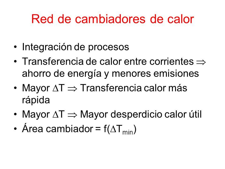 Red de cambiadores de calor Integración de procesos Transferencia de calor entre corrientes ahorro de energía y menores emisiones Mayor T Transferenci