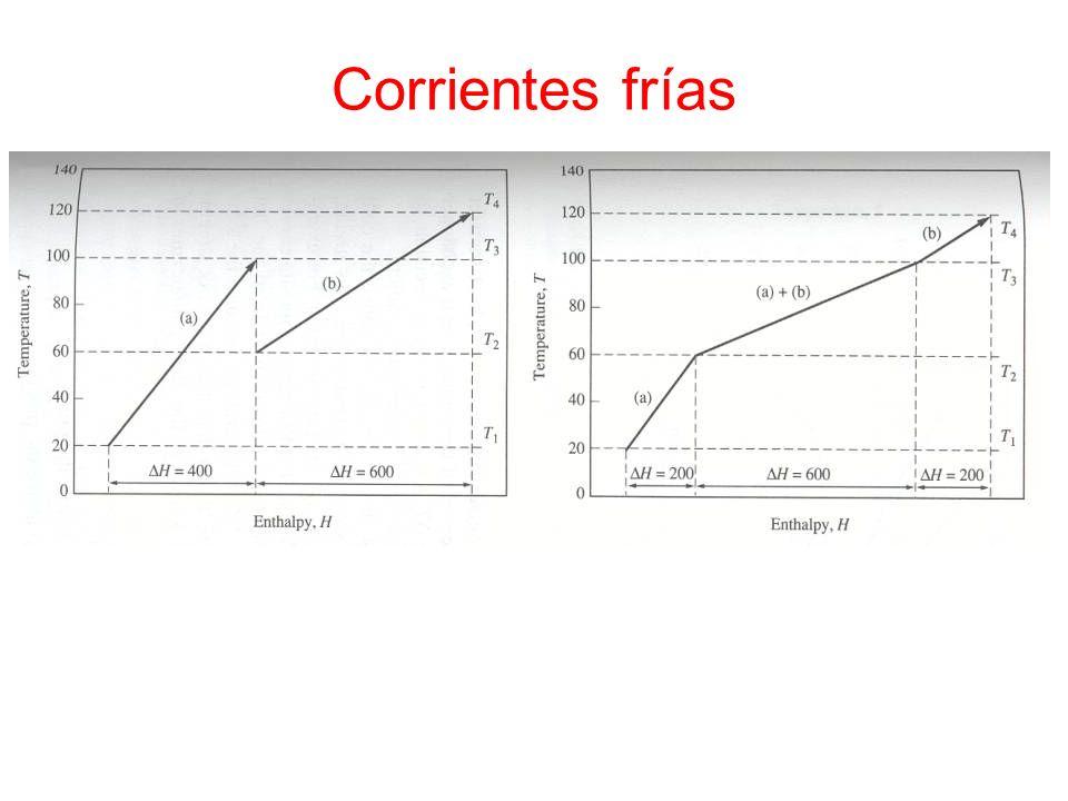 Corrientes frías La línea compuesta representa los sumideros de calor del proceso como función de la carga térmica frente a la Tª.