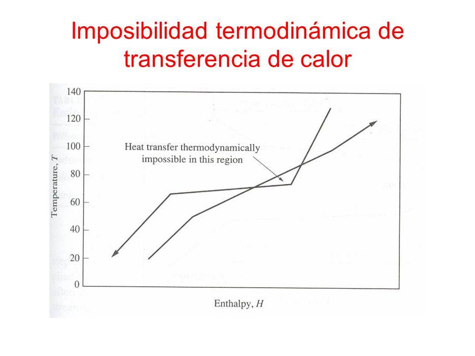 Imposibilidad termodinámica de transferencia de calor