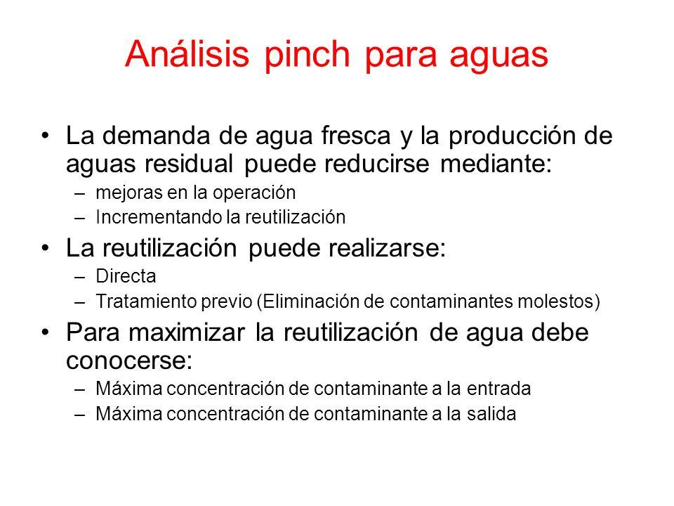 Análisis pinch para aguas La demanda de agua fresca y la producción de aguas residual puede reducirse mediante: –mejoras en la operación –Incrementand