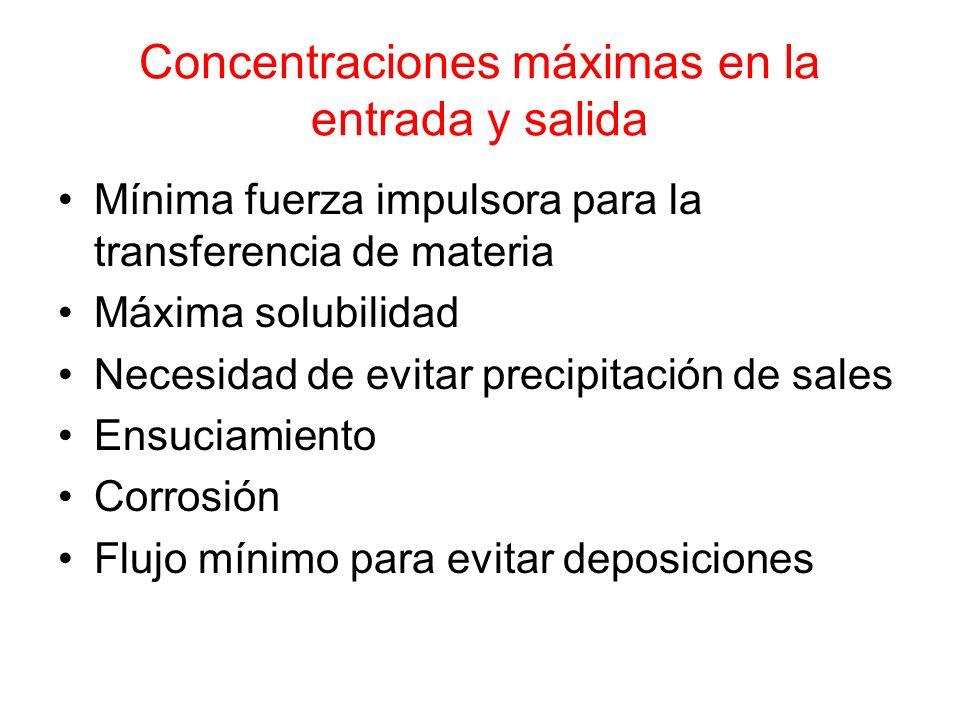Concentraciones máximas en la entrada y salida Mínima fuerza impulsora para la transferencia de materia Máxima solubilidad Necesidad de evitar precipi