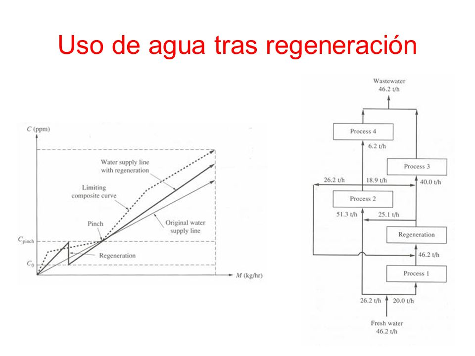 Uso de agua tras regeneración