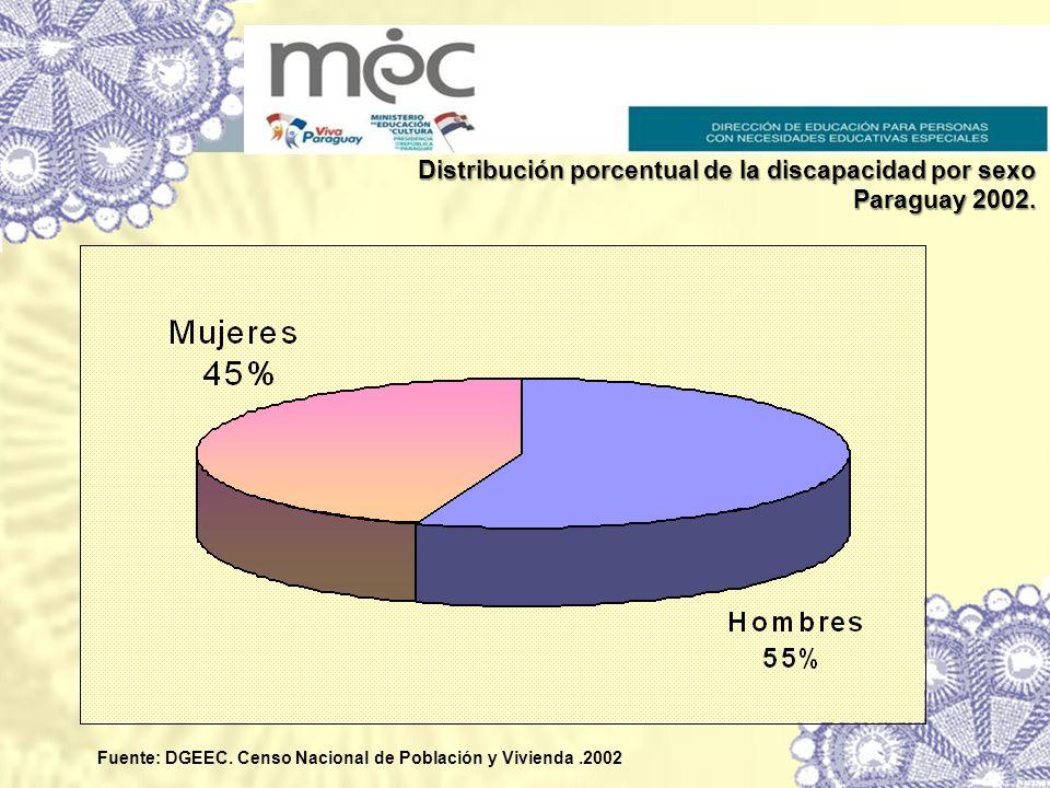 Distribución porcentual de la discapacidad por sexo Paraguay 2002. Fuente: DGEEC. Censo Nacional de Población y Vivienda.2002