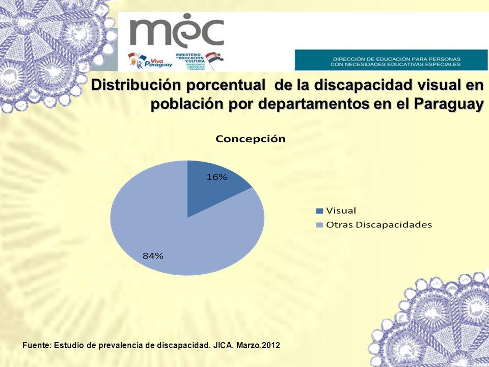 Distribución porcentual de la discapacidad visual en población por departamentos en el Paraguay Fuente: Estudio de prevalencia de discapacidad. JICA.