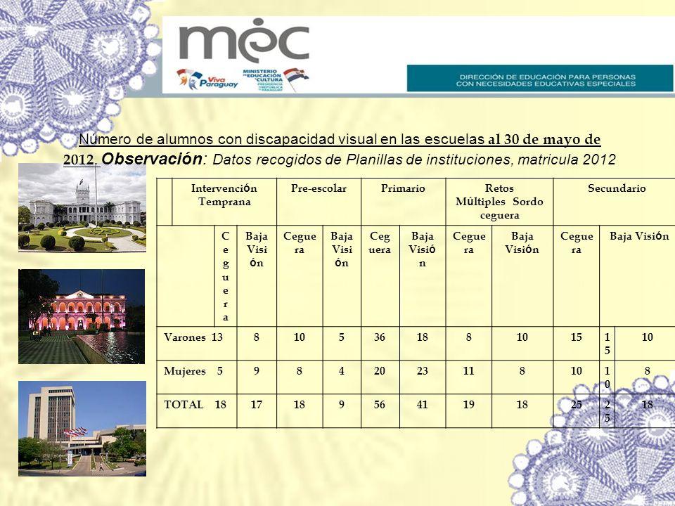 Número de alumnos con discapacidad visual en las escuelas al 30 de mayo de 2012. Observación: Datos recogidos de Planillas de instituciones, matricula
