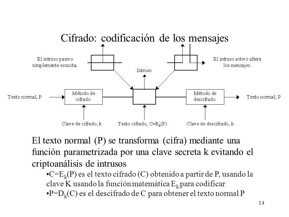 14 Cifrado: codificación de los mensajes El texto normal (P) se transforma (cifra) mediante una función parametrizada por una clave secreta k evitando el criptoanálisis de intrusos C=E k (P) es el texto cifrado (C) obtenido a partir de P, usando la clave K usando la función matemática E k para codificar P=D k (C) es el descifrado de C para obtener el texto normal P